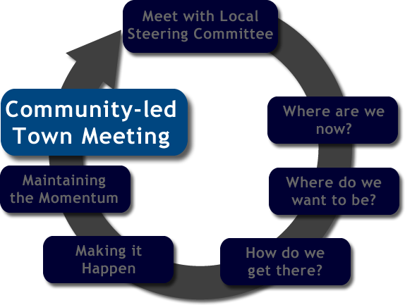 Session 7 community led town meeting